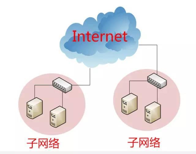 互联网协议入门